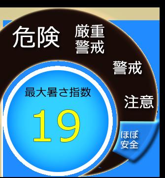最大暑さ指数19度
