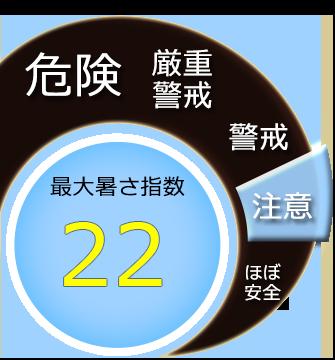 最大暑さ指数22度