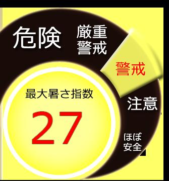 最大暑さ指数27度