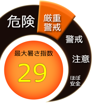 最大暑さ指数29度