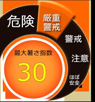 最大暑さ指数30度
