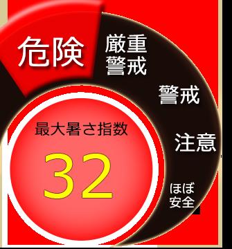 最大暑さ指数32度